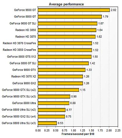 Table Graphic Card Techreport-graphics-cards