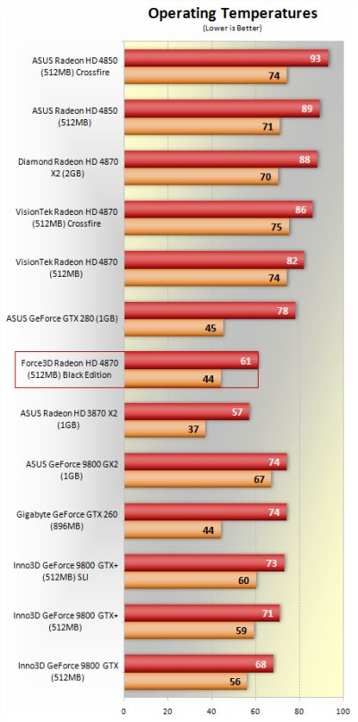 Temperature of Force3D Radeon HD 4870