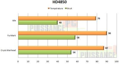 FurMark and Radeon HD 4850 temperature with stock cooler