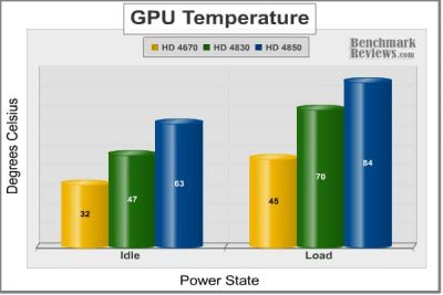 ASUS Radeon HD 4830 - GPU temperature