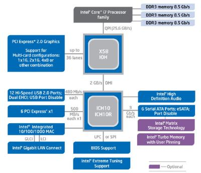 Intel X58 diagram