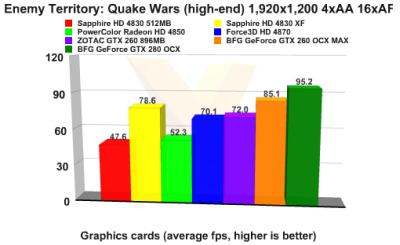 Radeon HD 4830 Crossfire - Quake Wars