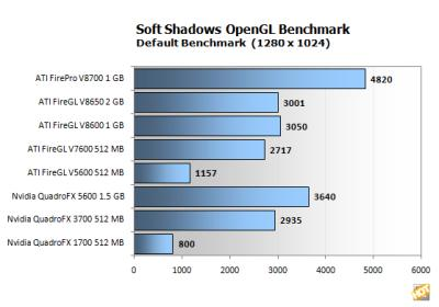 ATI FirePro V8700 and Soft Shadows Benchmark