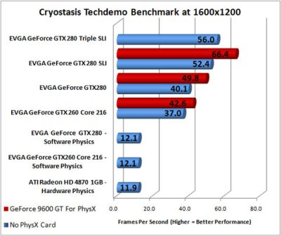 Cryostasis PhysX Benchmark Results
