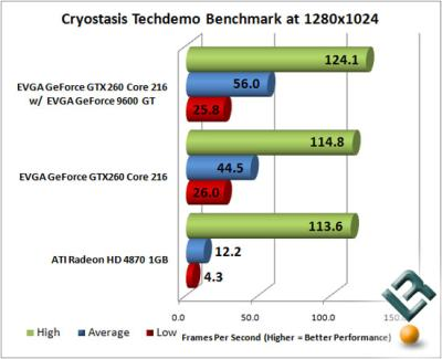 Cryotasis Benchmark: GeForce GTX 260 core 216 vs Radeon HD 4870