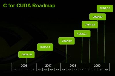 NVIDIA CUDA Roadmap