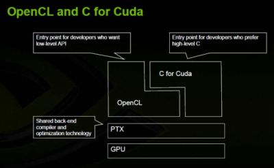 NVIDIA CUDA / OpenCL compilers