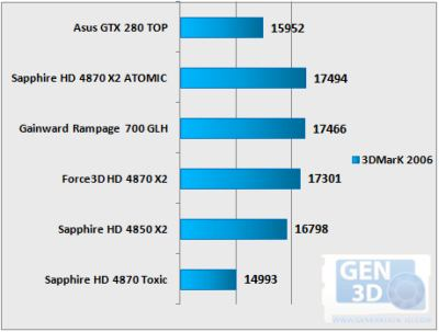 Sapphire Atomic Vs Gainward Rampage700 GLH - 3DMark06