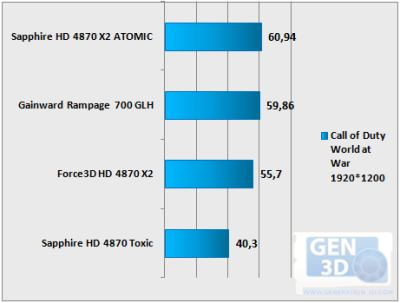 Sapphire Atomic Vs Gainward Rampage700 GLH - Call of Duty