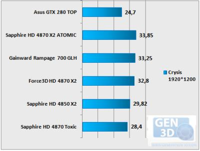 Sapphire Atomic Vs Gainward Rampage700 GLH - Crysis