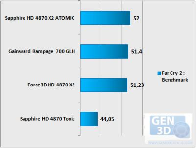 Sapphire Atomic Vs Gainward Rampage700 GLH - Far Cry 2