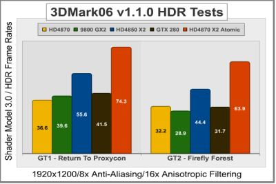 Sapphire Radeon HD 4870 X2 Atomic ST-6026 - 3DMark06