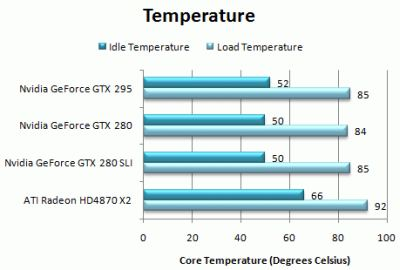 GeForce GTX 295 Temperature With FurMark