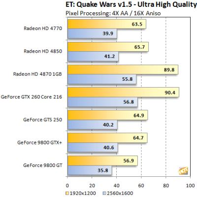 ATI Radeon HD 4770 - OpenGL test: Quakewars