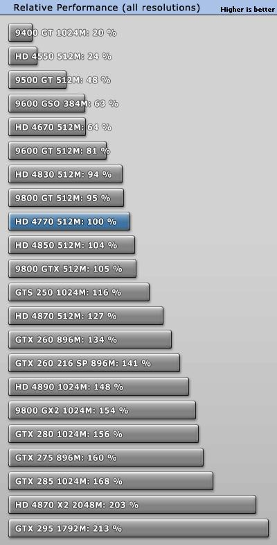 ATI Radeon HD 4770 - Total relative performance