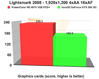 ATI vs NVIDIA: Lightsmar