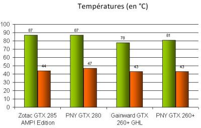Gainward GTX 260 216sp GS GLH - GPU temperature with FurMark