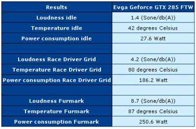 Evga Geforce GTX 285 FTW + FurMark