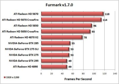 FurMark results for Radeon HD 5870 / 5850