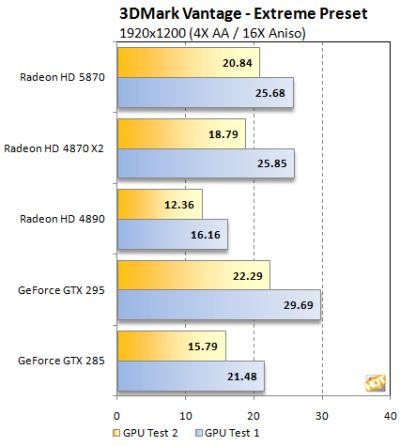 ATI Radeon HD 5870 - 3DMark Vantage