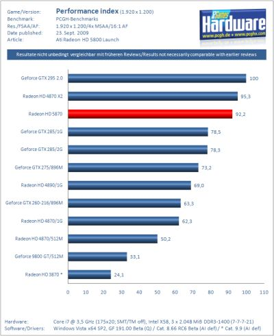ATI Radeon HD 5870 - Performance Index