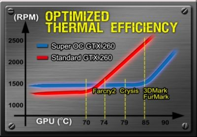 GIGABYTE Super Overclock Series Graphics Cards - FurMark test