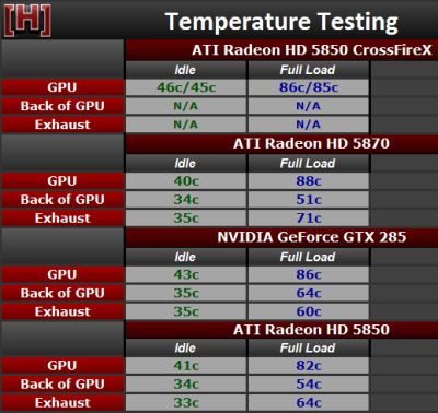 HIS Radeon HD 5850 - GPU temperature