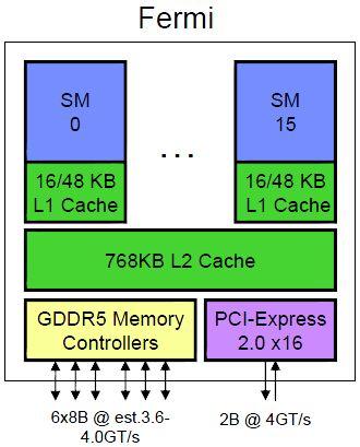 NVIDIA GT300 - Architecture
