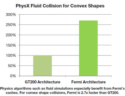 NVIDIA GT300 - PhysX fluid simulation performance