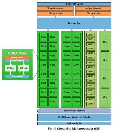 NVIDIA GT300 - Streaming multiprocessor