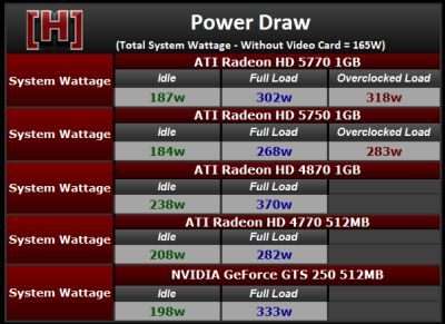 Radeon HD 5770 Power draw with FurMark