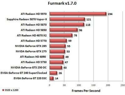 EVGA GeForce GT 240 SuperClocked + FurMark