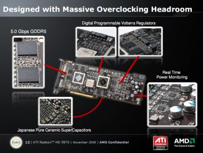 Radeon HD 5970 Massive Overclocking Headroom