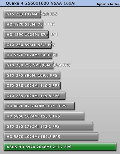 ATI Radeon HD 5970 - OpenGL test: quake4