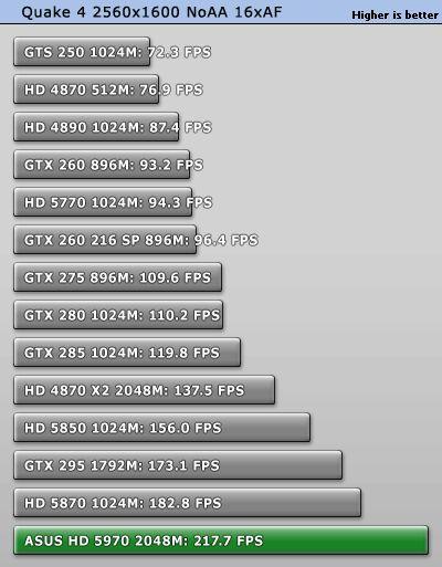 ATI Radeon HD 5970 - OpenGL test: quake4