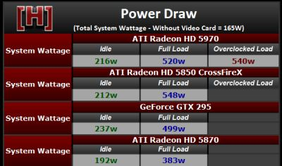ATI Radeon HD 5970 - Power Draw