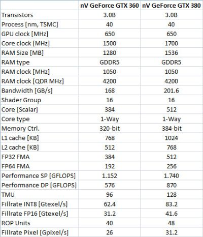 GeForce GTX 380 and 360 specs