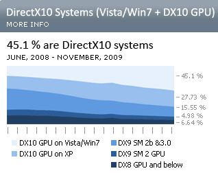 Steam Hardware Survey Nov 2009 - GPU