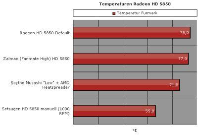 VGA Cooler: Scythe Setsugen + Radeon HD 5850 + FurMark
