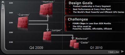 ATI Radeon HD 5000 series