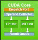 Fermi GT100 - CUDA core detail