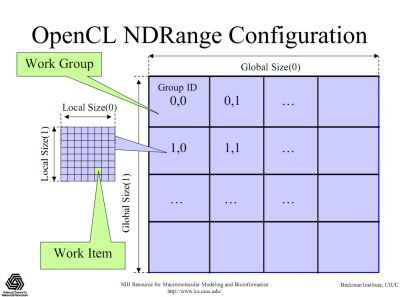 OpenCL NDRange configuration