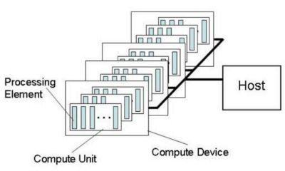 OpenCL platform model