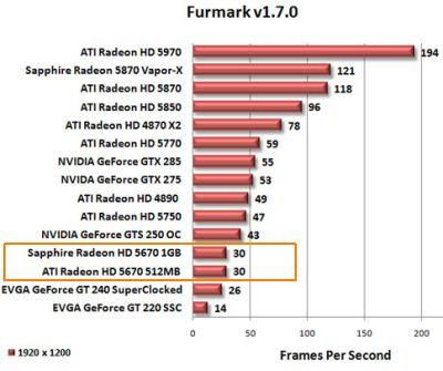 ATI Radeon HD 5670 - FurMark test