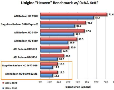 ATI Radeon HD 5670 - Unigine DXD11 test
