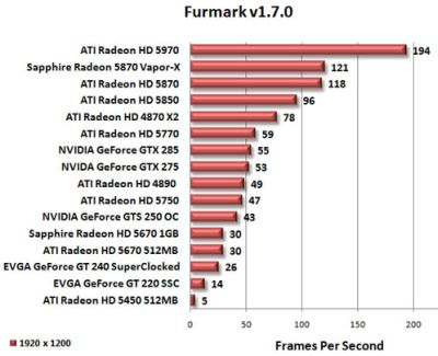 ATI Radeon HD 5450 - FurMark OpenGL performance