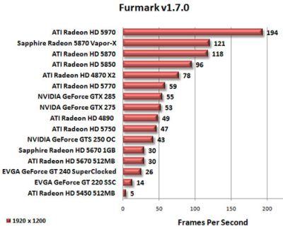 ATI Radeon HD 5450 - FurMark OpenGL performance
