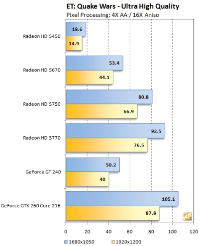 ATI Radeon HD 5450 - OpenGL performance