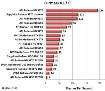 ATI Radeon HD 5570 - OpenGL - FurMark test