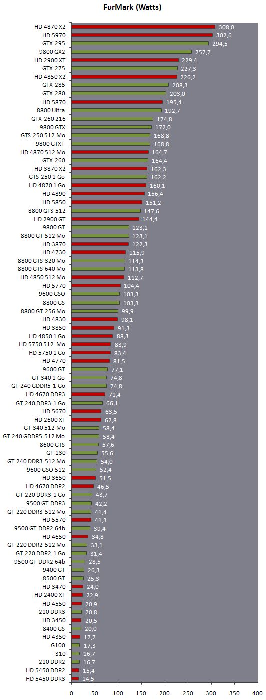 Power consumption of 73 graphics cards with FurMark